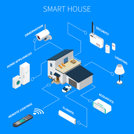 Smart house with wireless electronic devices including home appliances, security system, isometric composition, blue background vector illustration