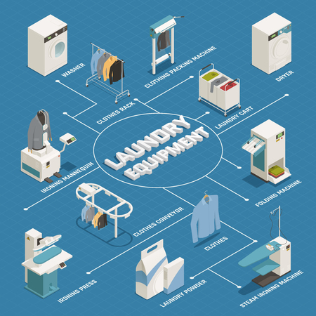 Laundry equipment isometric flowchart with washing machine dryer ironing mannequin clothes rack on blue background 3d vector illustration