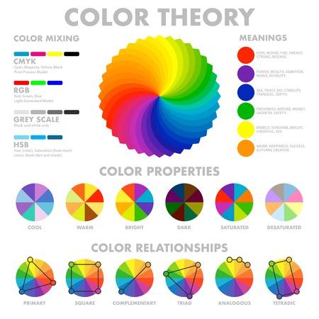 Le combinazioni di toni delle proprietà di significati delle ruote di miscelazione di colore con le spiegazioni e gli schemi del cerchio hanno messo l'illustrazione infographic di vettore del manifesto Vettoriali