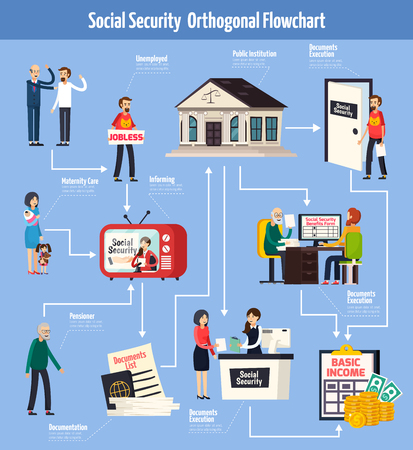 Social security orthogonal flowchart with information for people on tv, documents execution for benefits  vector illustration