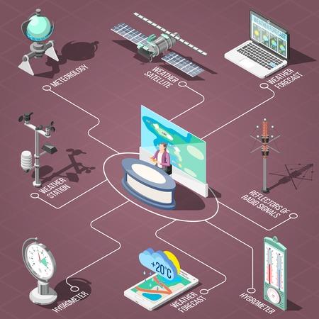 Wettervorhersager im Fernsehstudio, Messgeräte des isometrischen Flussdiagramms der Klimabedingungen auf brauner Hintergrundvektorillustration