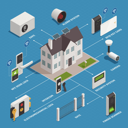 Home security access isometric flowchart composition with images of house and pieces of modern safety equipment vector illustration