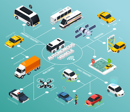 Autonomous vehicle flowchart with police drones for road control autopilot cars and satellite navigation isometric elements vector illustration