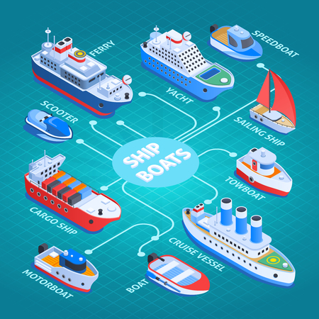 Ships isometric flowchart with cargo vessel, ferry, cruiser, sail and motor boats on turquoise background vector illustration