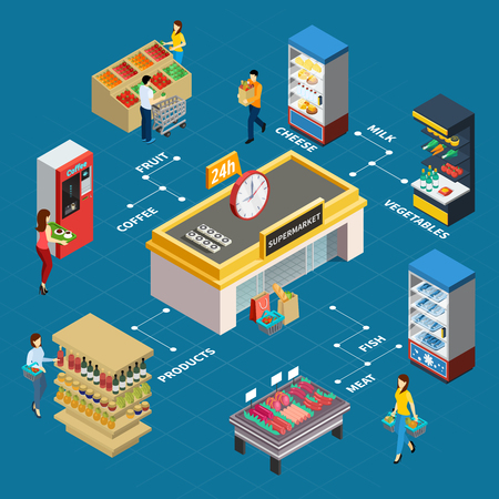 Grocery store isometric flowchart with coffee machine meat counter refrigerator and shelves for product and people making purchases vector illustration