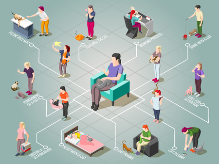 Ordinary life of man and his cat including pet care, pranks of animal isometric flowchart vector illustration Illustration