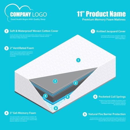 Best mattress product promotion infographic poster Stock Illustratie
