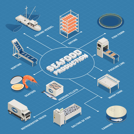 Fish industry seafood production isometric flowchart