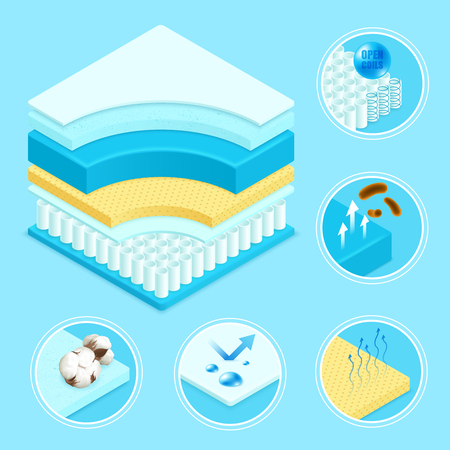Mattress layers materials construction 3d scheme Иллюстрация