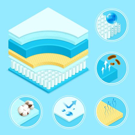 Mattress layers materials construction 3d scheme Illustration