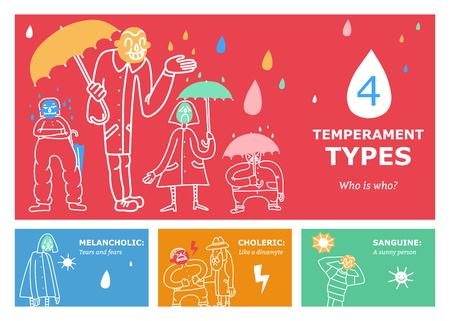 Temperament types set of horizontal banners Ilustrace
