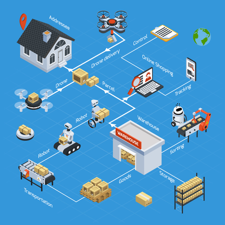 Automatic logistics and delivery isometric flowchart