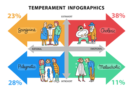 Temperament types hand drawn infographics with data about persons with different life attitudes and behavior vector illustration  Ilustrace