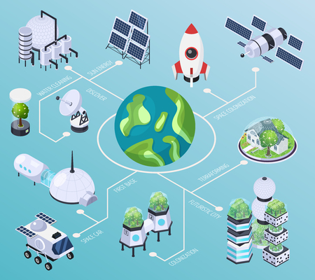 Space colonization terraforming isometric flowchart composition with isolated images of futuristic buildings rockets and industrial facilities vector illustration