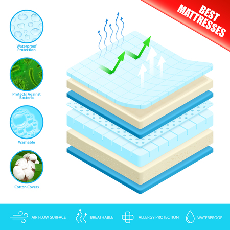 Best mattress advertisement poster with  antibacterial breathable washable comfortable material layers and air flow surface vector illustration Vectores