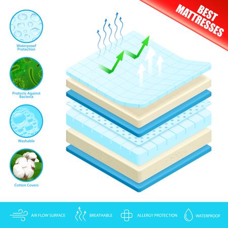 Miglior poster pubblicitario per materassi con strati di materiale confortevole lavabile antibatterico e illustrazione vettoriale di superficie del flusso d'aria Vettoriali