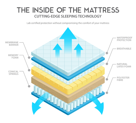 Quality mattress materials variety for comfort and durability cutting edge technology inner layers 3d scheme vector illustration