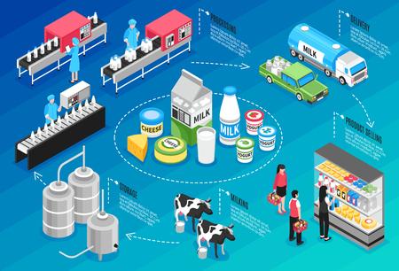 Production, livraison et vente de produits laitiers et fromagers infographie isométrique sur fond bleu illustration vectorielle 3d