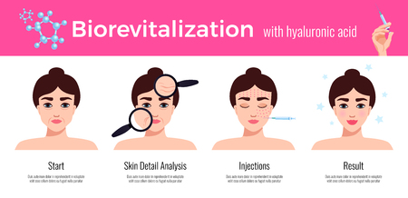 Beauty clinic cosmetology effective skin revitalization treatment steps description  with visual results horizontal flat advertising vector illustration