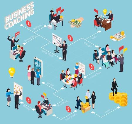 Bedrijfscoaching isometrische stroomdiagram ontwikkelingsstadia van personeel van overbelasting en dalende winst tot professioneel succes vectorillustratie