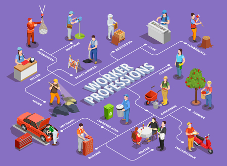 Worker professions isometric flowchart with small compositions of people at modern jobs with editable text captions vector illustration