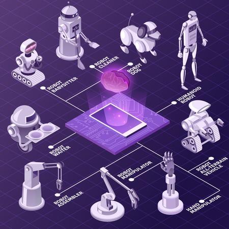 Intelligence artificielle, équipement industriel automatisé, robots avec divers organigrammes isométriques sur fond violet illustration vectorielle
