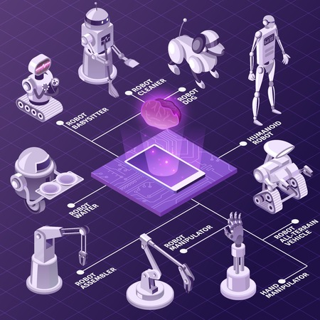 Artificial intelligence, automated industrial equipment, robots with various duties isometric flowchart on violet background vector illustration