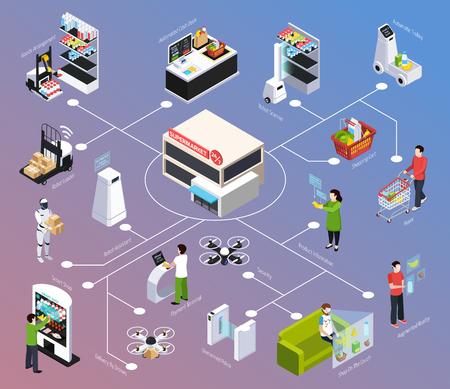 Negozio di futuro diagramma di flusso isometrico, tecnologia robotica, consegna tramite drone, realtà aumentata su sfondo sfumato illustrazione vettoriale