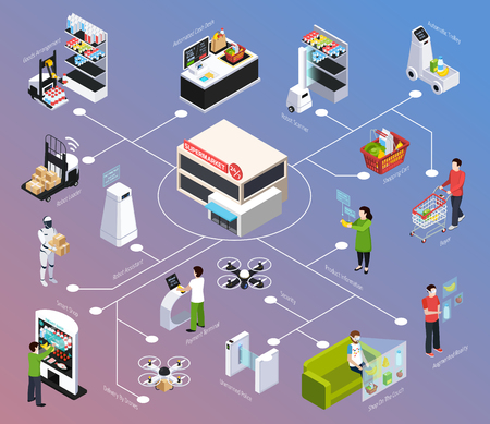 Shop of future isometric flowchart, robot technology, delivery by drone, augmented reality on gradient background vector illustration