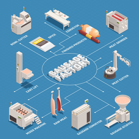 Sausage factory isometric flowchart with industrial equipment, raw meat and finished products on blue background vector illustration