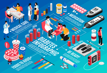 Diabetes diagnosis treatment medication life style diet insulin injection finger prick blood test isometric infographic vector illustration Illustration
