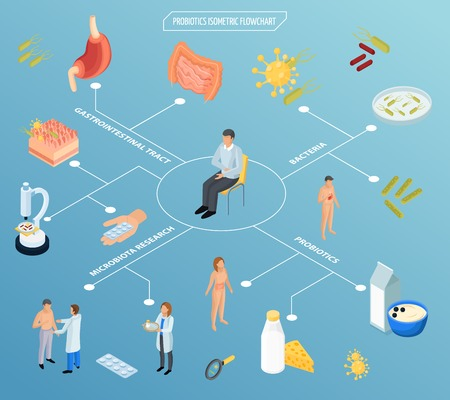 Probiotics isometric flowchart composition with isolated icons of pills food human organs and characters of patients vector illustration Illustration