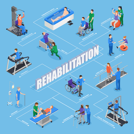 Physiotherapy rehabilitation facility treatments isometric flowchart with nursing staff training equipment exercises therapeutic procedures recovery vector illustration