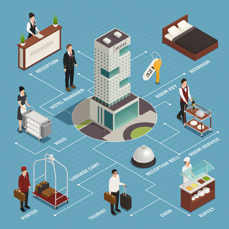 Hotel service including reception porter with luggage cleaning buffet isometric flowchart on blue background vector illustration