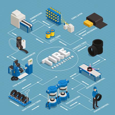 Izometryczny schemat blokowy produkcji opon obejmuje etapy produkcji od surowców do kontroli jakości ilustracji wektorowych gotowego produktu