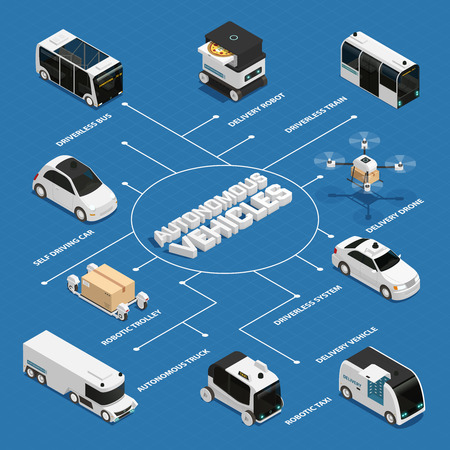 Autonomous vehicles including public transport and truck, robotic delivery technologies isometric flowchart on blue background vector illustration