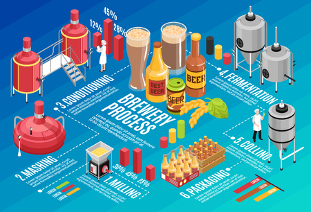 Brewery production technology isometric infographic poster with milling mashing fermentation cooling process bottling distribution diagrams vector illustration Vectores