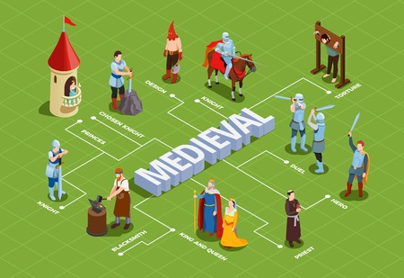 Medieval isometric flowchart with royalty duel of knights priest and blacksmith on green background vector illustration