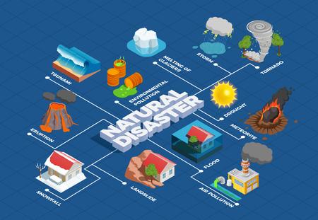 Catastrophes naturelles avec fonte de météorite glaciaire et organigramme isométrique de pollution de l'environnement sur illustration vectorielle fond bleu