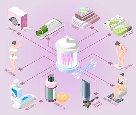 Hygiene isometric flowchart toothpaste towels bath soap shaving cream wet wipes shower gel tampons elements vector illustration