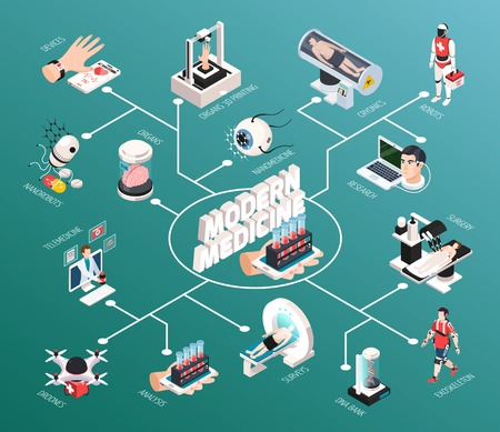 Advanced medical technologies isometric flowchart with robot mri scanner diagnostics 3d organs printing telemedicine devices vector illustration Illustration