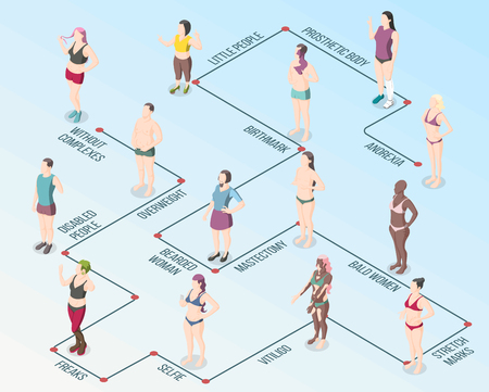 Body positivity movement flowchart with male and female persons having overweight bald birthmark vitiligo stretch marks anorexia isometric vector illustration