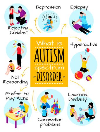 Cartel isométrico de autismo con dificultades de comportamiento, depresión, problemas de comunicación, hiperactividad y discapacidad de aprendizaje, ilustración vectorial