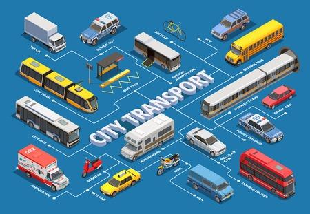 Isometrisches Flussdiagramm des öffentlichen Stadtverkehrs mit Bildern verschiedener kommunaler und privater Fahrzeuge mit Vektorillustration der Textunterschriften Vektorgrafik