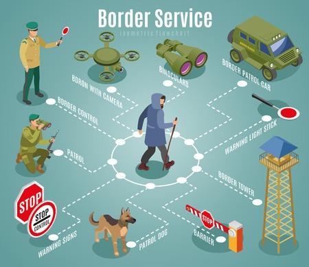 Diagrama de flujo isométrico del servicio fronterizo con perros y equipos de guardias fronterizos en la ilustración de vector de fondo turquesa