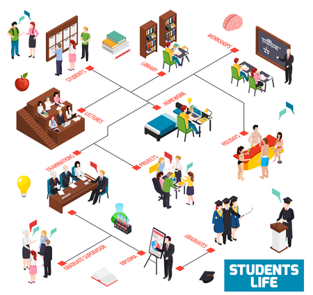 University colledge students life isometric flowchart with library workshop lectures homework holidays examinations graduate diploma vector illustration