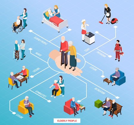 Ouderen verpleeghuis bijstand isometrische stroomdiagram met medische zorg recreatie sportschool fysieke activiteiten vrije tijd vectorillustratie