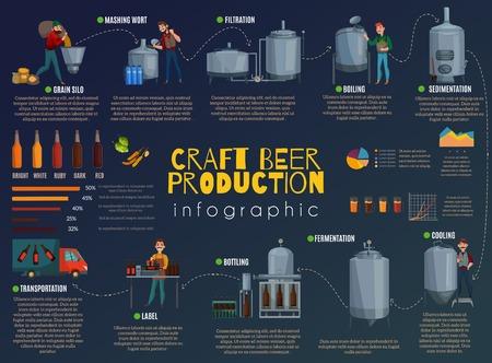 Infografía de dibujos animados de producción de cerveza, información sobre el proceso tecnológico de elaboración de la cerveza con gráficos en la ilustración de vector de fondo oscuro