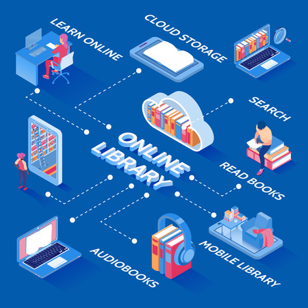 Online electronic books library isometric flowchart with cloud storage download audio and reader search options vector illustration Illustration