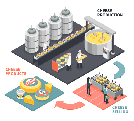 Process of production and selling cheese products on white background 3d isometric vector illustration